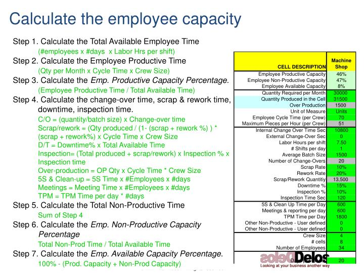 Calculate the employee capacity