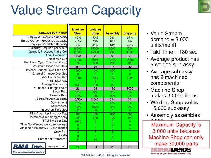 Value Stream Capacity
