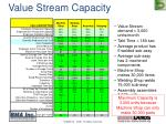 value stream capacity1
