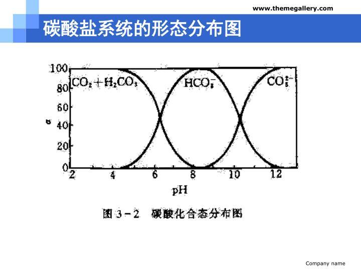 碳酸盐系统的形态分布图