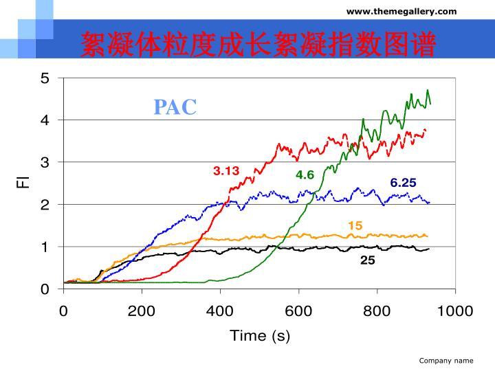 絮凝体粒度成长絮凝指数图谱