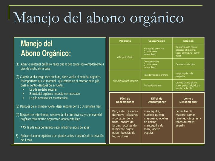 Manejo del abono orgánico