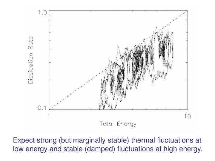 Expect strong (but marginally stable) thermal fluctuations at
