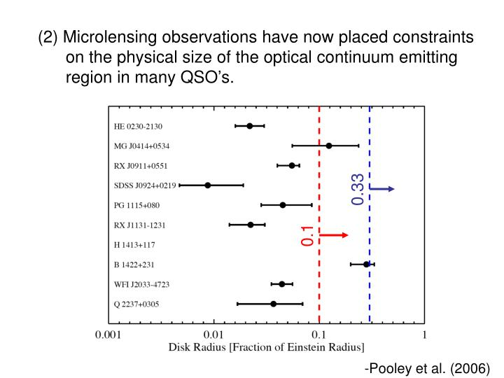 (2) Microlensing observations have now placed constraints