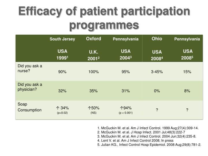 Efficacy of patient participation programmes