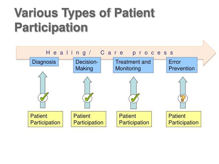 Various Types of Patient Participation