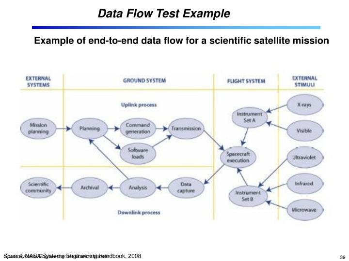 Data Flow Test Example
