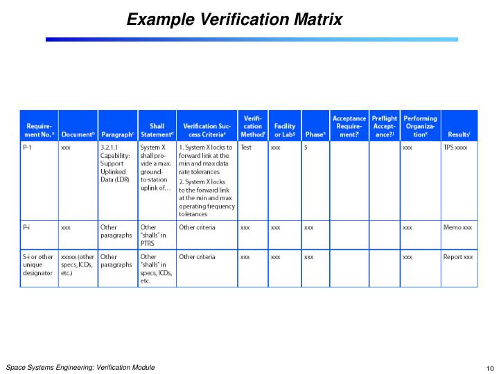 Example Verification Matrix