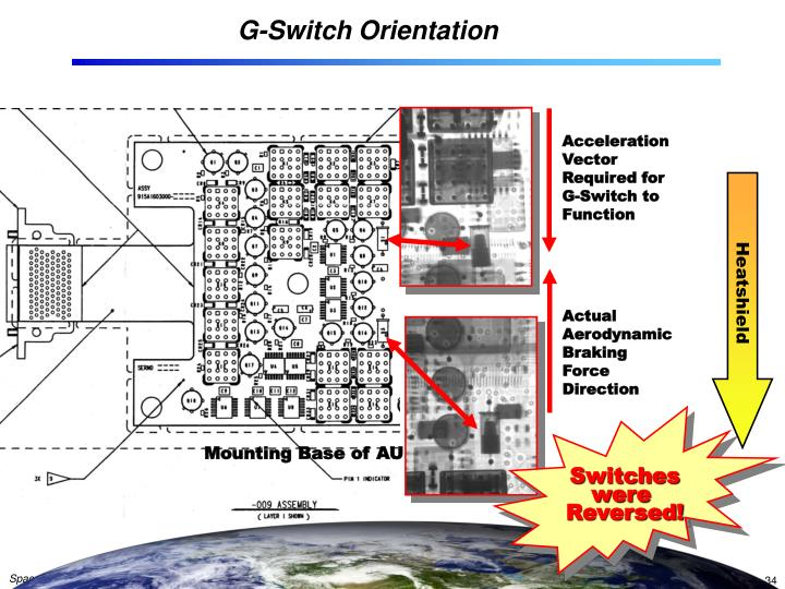 G-Switch Orientation