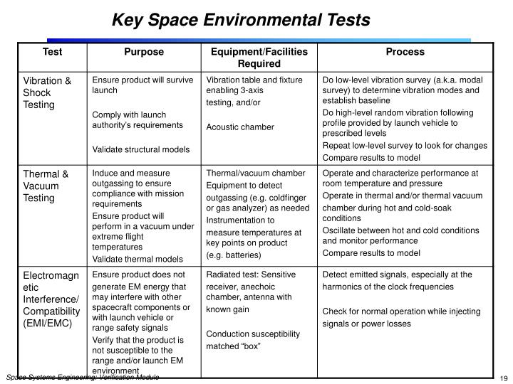 Key Space Environmental Tests
