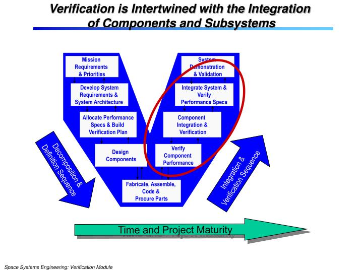 Verification is Intertwined with the Integration