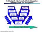 verification is intertwined with the integration of components and subsystems