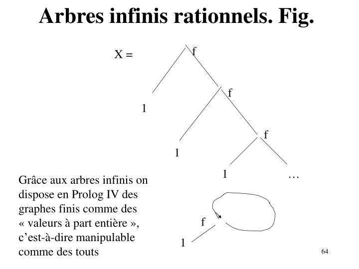 Arbres infinis rationnels. Fig.