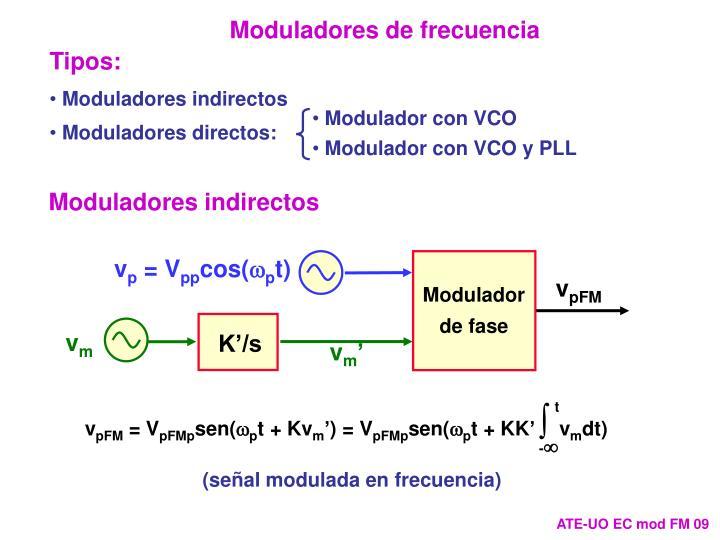 Modulador con VCO