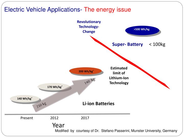 Electric Vehicle Applications-