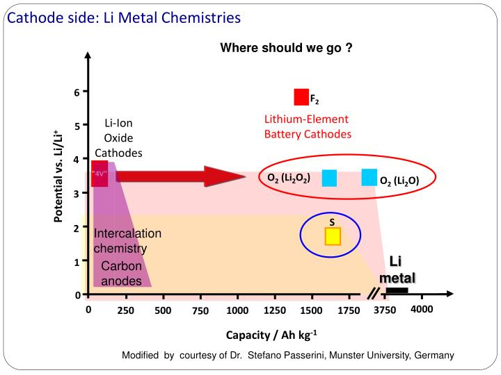 Cathode side: Li Metal Chemistries