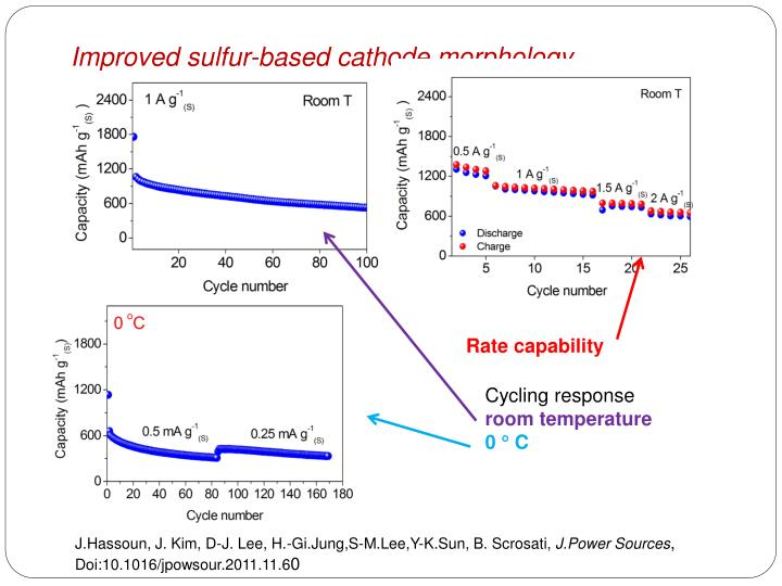 Improved sulfur-based cathode morphology
