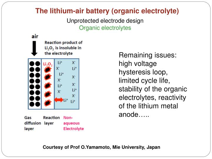 The lithium-air battery (organic electrolyte)