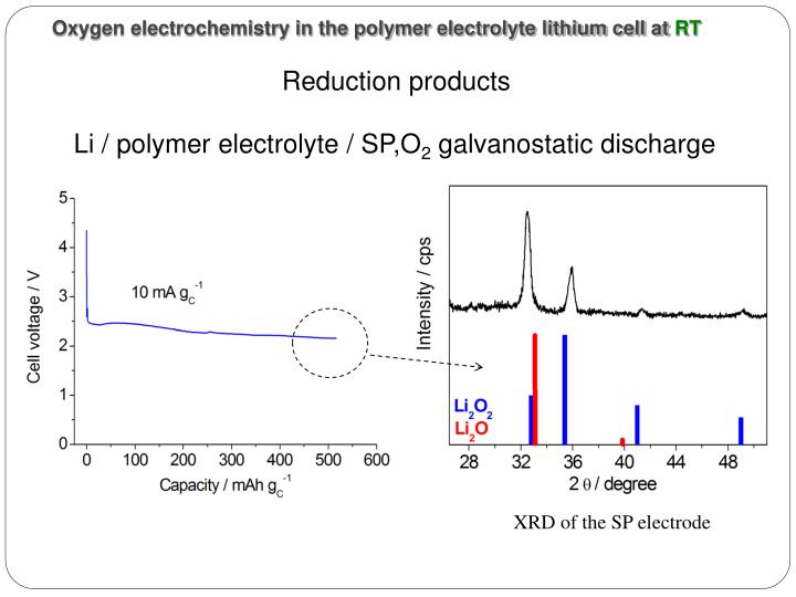 Oxygen electrochemistry in the polymer electrolyte lithium cell at