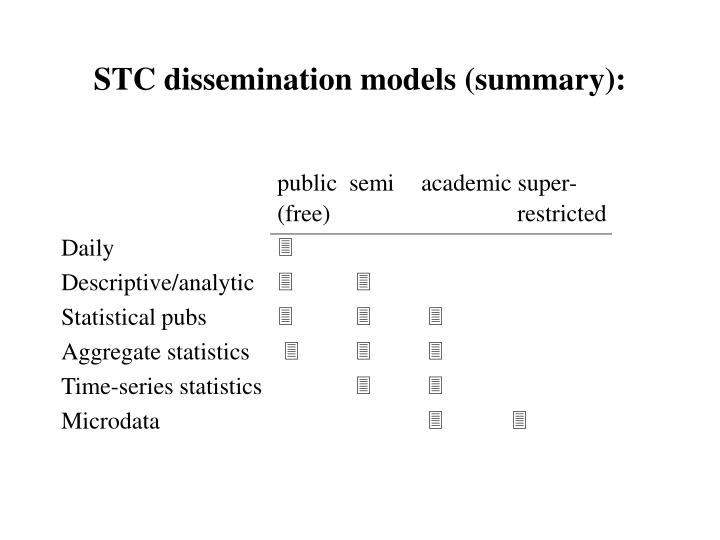 STC dissemination models (summary):