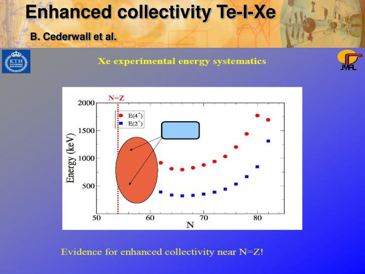 Enhanced collectivity Te-I-Xe