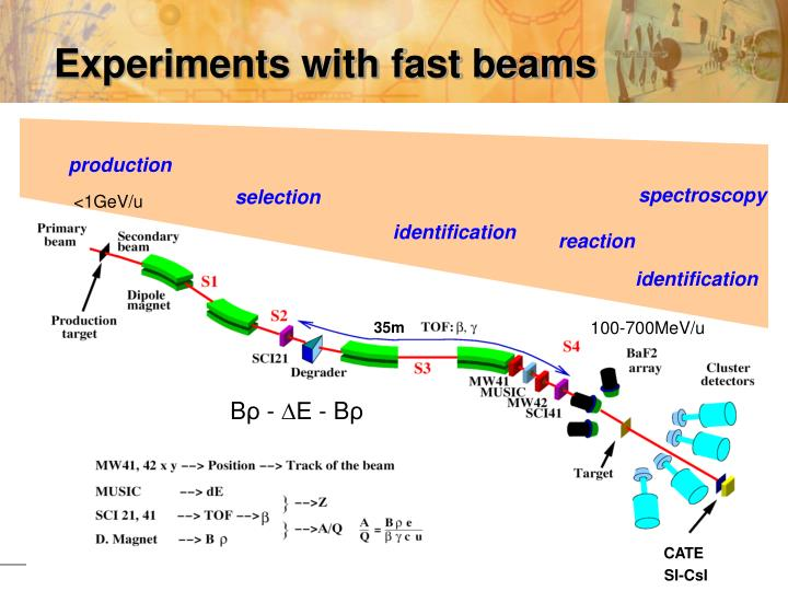 Experiments with fast beams
