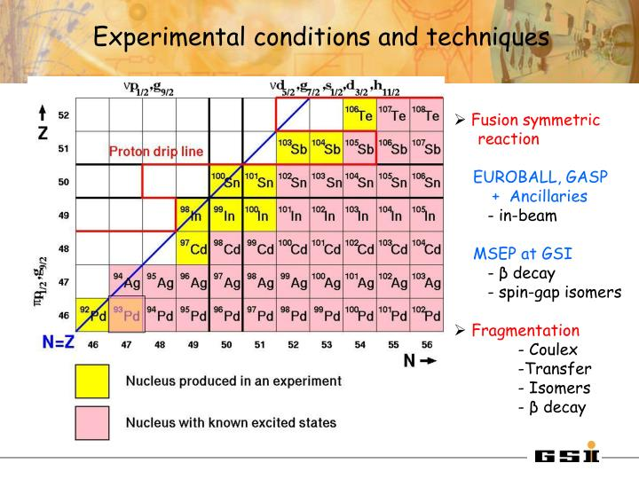 Experimental conditions and techniques