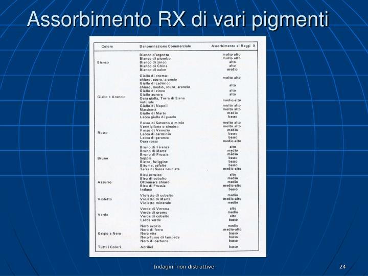 Assorbimento RX di vari pigmenti