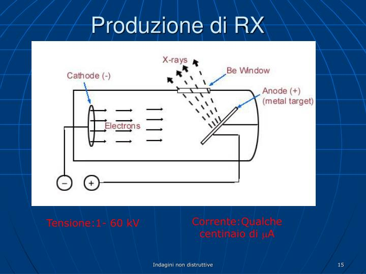Produzione di RX