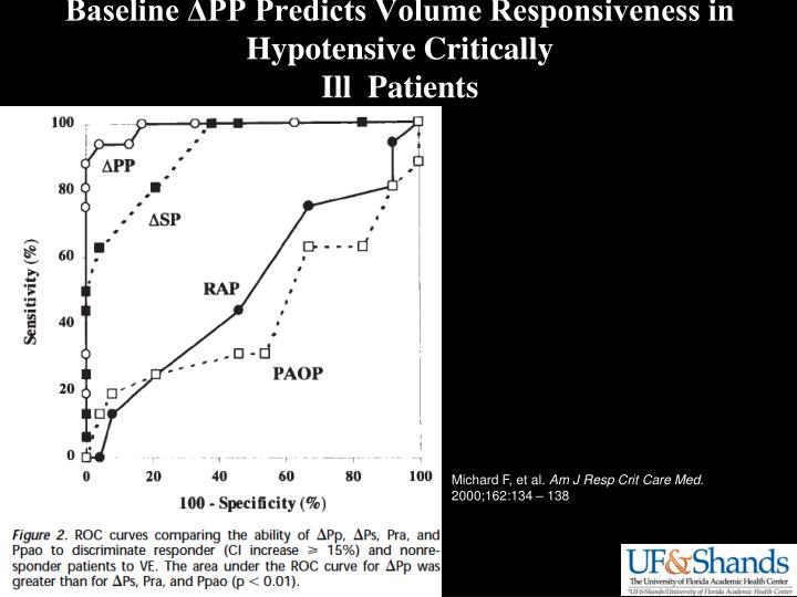 Baseline ΔPP Predicts Volume Responsiveness in Hypotensive Critically