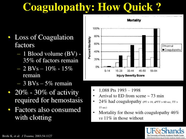Coagulopathy: How Quick ?