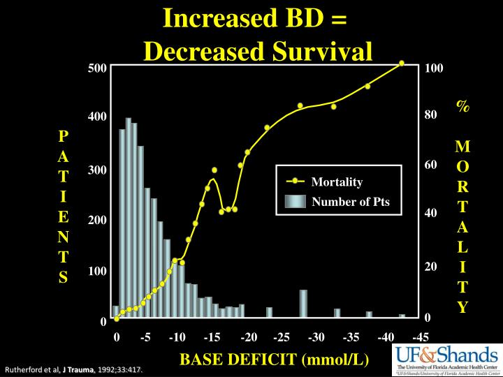 Increased BD =