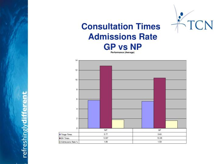 Consultation Times                          		Admissions Rate		GP vs NP