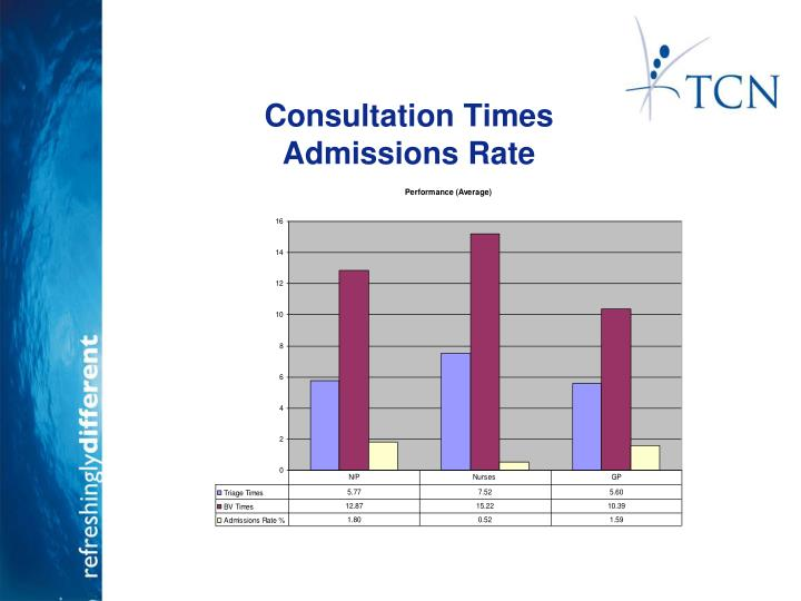 Consultation Times  	Admissions
