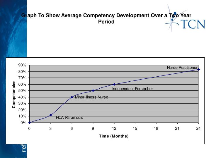 Graph To Show Average Competency Development Over a Two Year Period