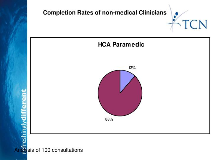 Completion Rates of non-medical Clinicians