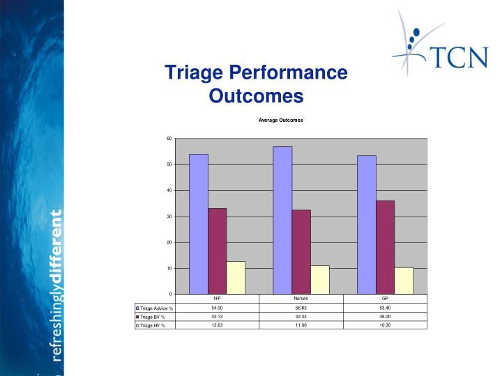Triage Performance 	Outcomes