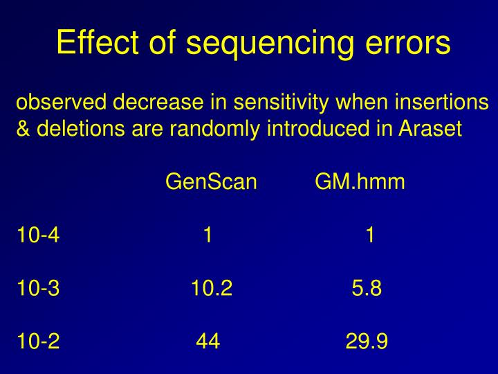 Effect of sequencing errors