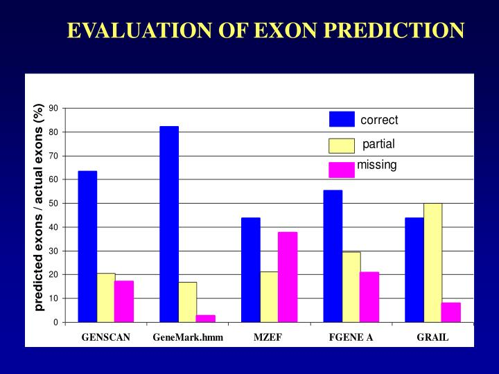 EVALUATION OF EXON PREDICTION