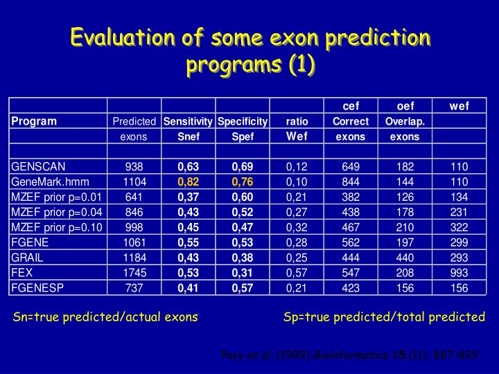 Evaluation of some exon prediction programs (1)