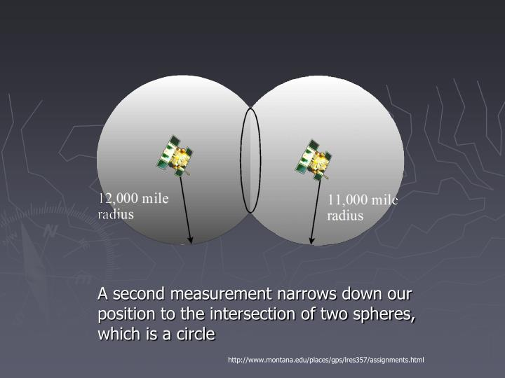 A second measurement narrows down our position to the intersection of two spheres, which is a circle