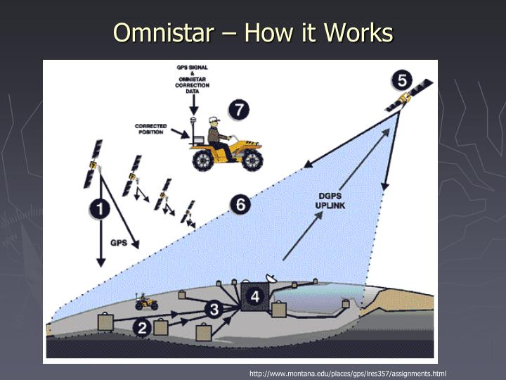 Omnistar – How it Works