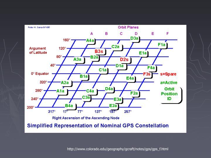 http://www.colorado.edu/geography/gcraft/notes/gps/gps_f.html