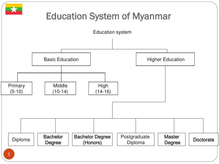 Education System of Myanmar