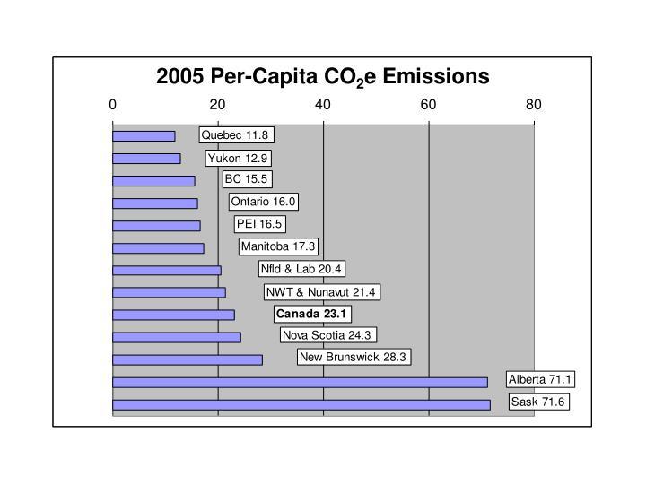2005 Per-Capita CO