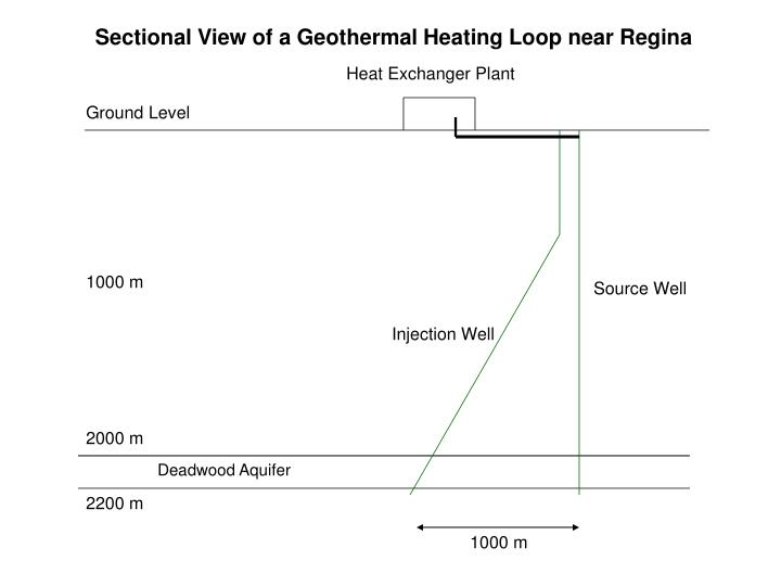 Sectional View of a Geothermal Heating Loop near Regina