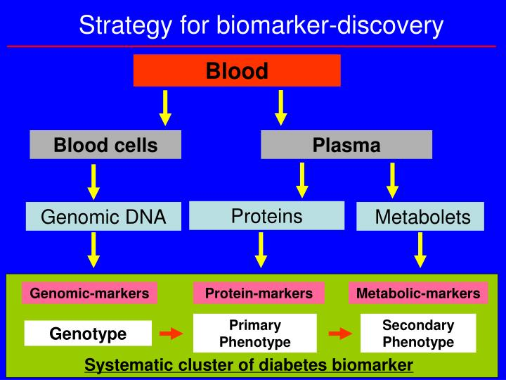 Strategy for biomarker-discovery