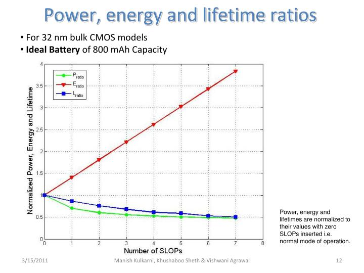 Power, energy and lifetime ratios