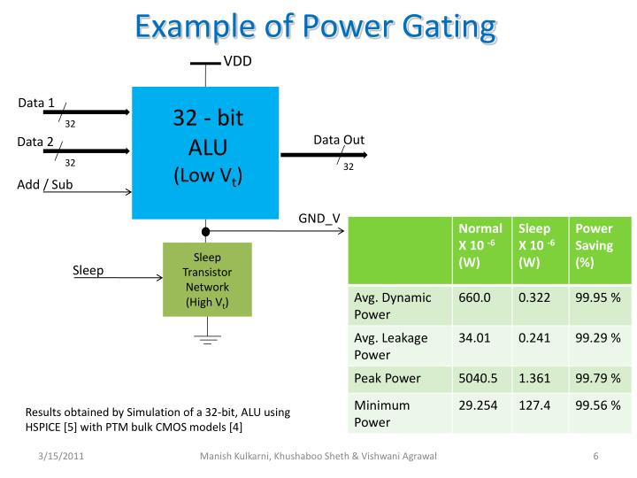 Example of Power Gating