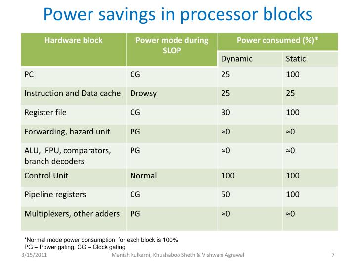 Power savings in processor blocks